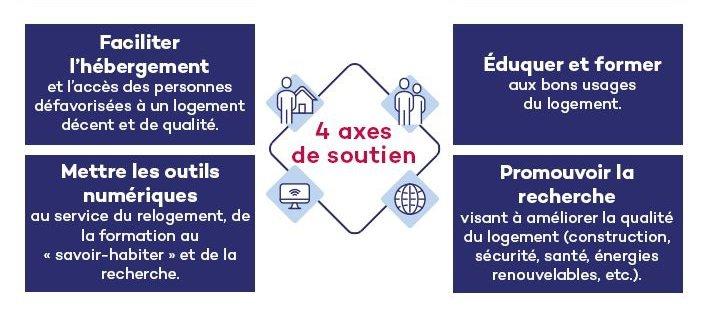 4 axes soutien QUALITEL fonds de dotation