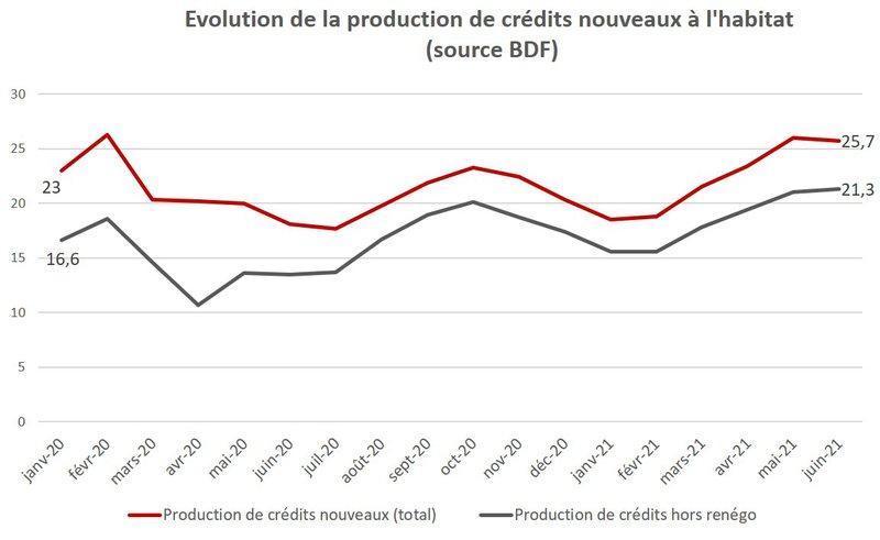 Production record de crédit immobilier au premier semestre 2021