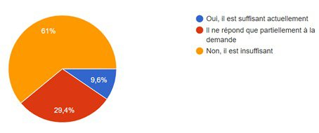 61% des agences immobilières disent disposer d'un stock insuffisant