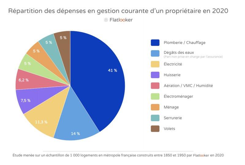 Gestion locative - répartition des dépenses