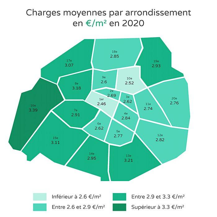 charges locatives moyennes par arrondissement