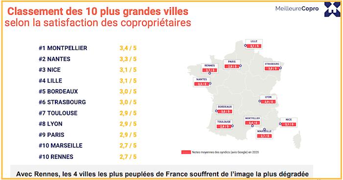 classement des syndics dans les 10 plus grandes villes de France