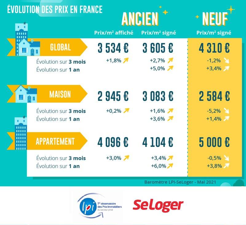 Evolution des prix de l'immobilier en France