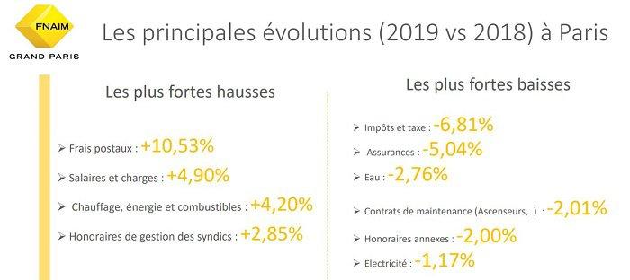 Charges de copropriété - Evolutions 2018 - 2019