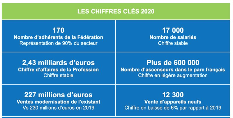 Chiffres clés 2020 - Fédération des ascenseurs