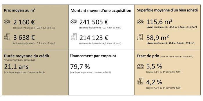semestre-france-post-covid-immobilier-prix-moyen-superficie-écart-acquisition