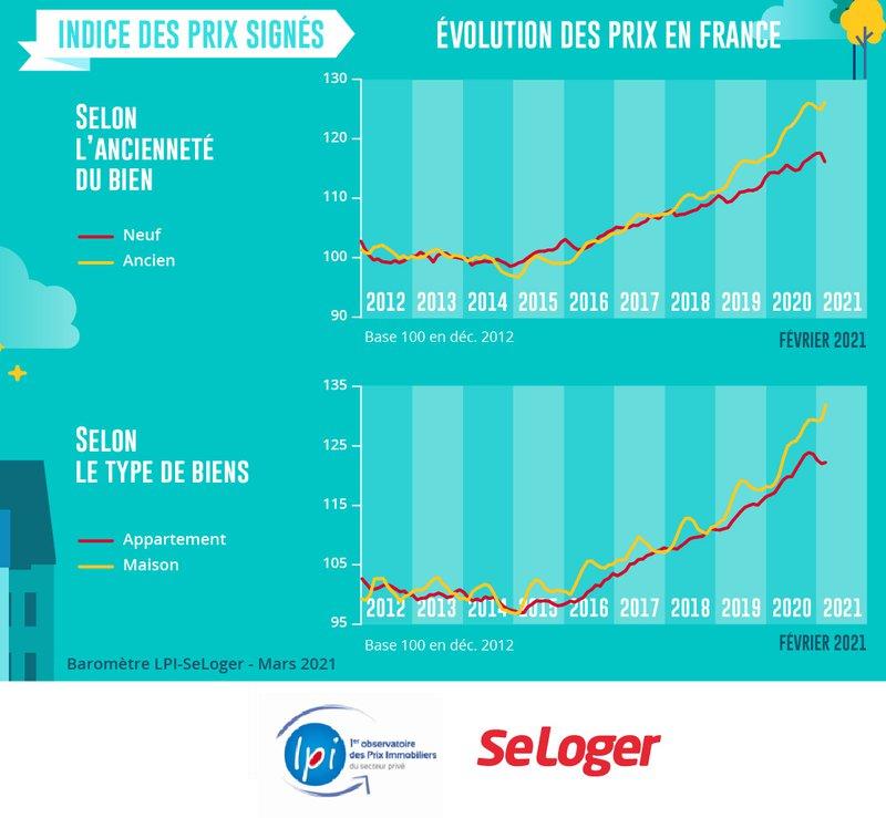 Indice prix immobilier en France