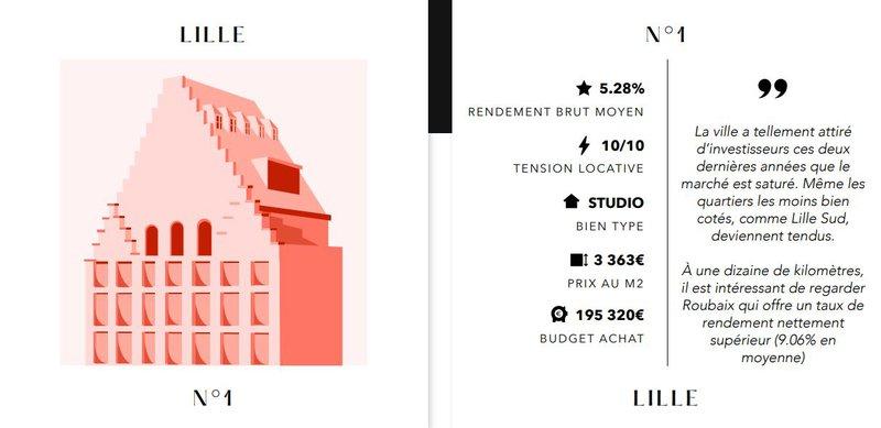 Investissement locatif Lille