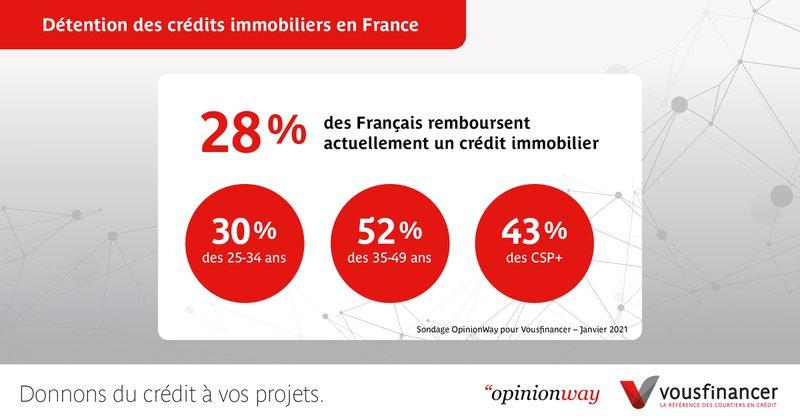 courtiers en crédit - crédits immobiliers en france
