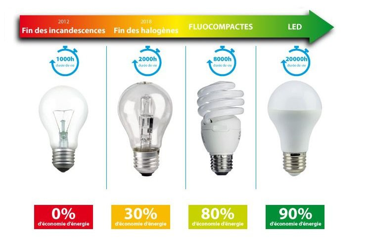 Xanlite-éclairage-à-la-LED-monimmeuble-utiliser-LED-intérieur