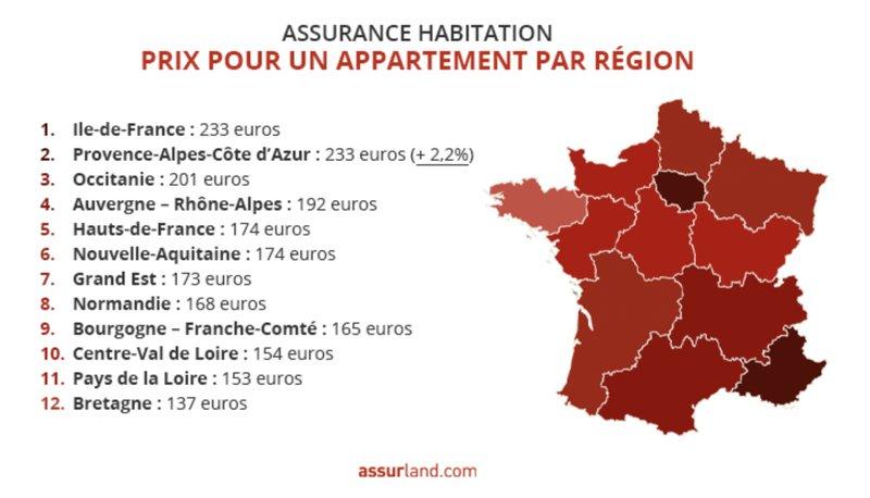 Assurance habitation pour un appartement par région