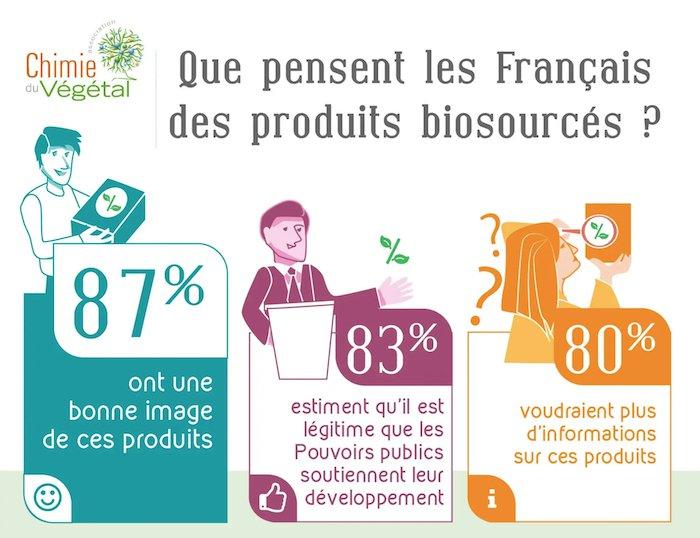 Avis des Français sur les matériaux biosourcés