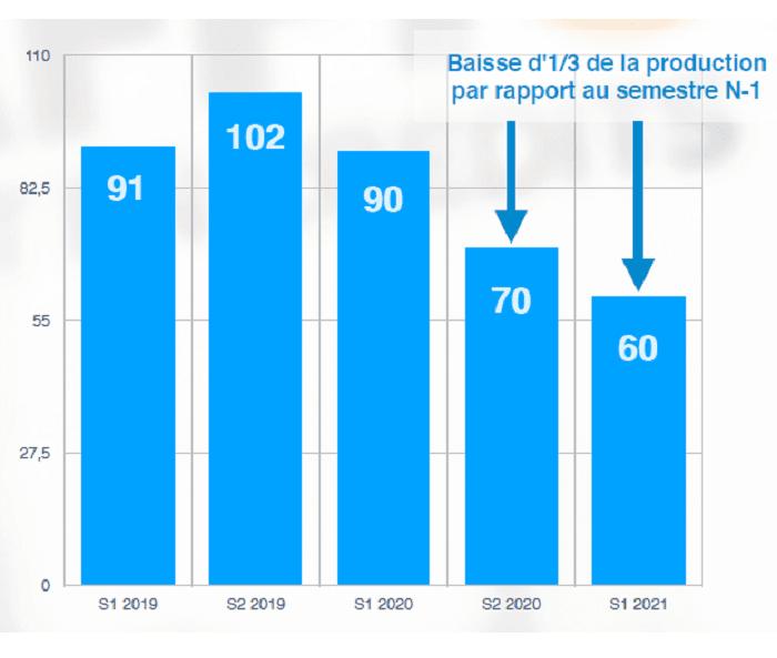 baisse-demande-de-crédit-immobilier-immo-production-semestre-2020-cafpi