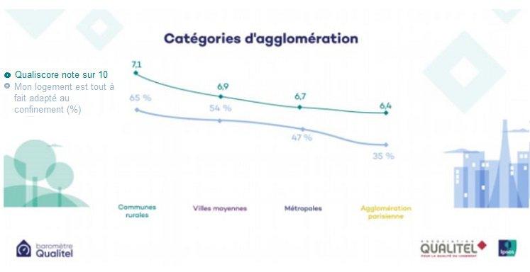 catégories-agglomération-qualitel-qualité-du-logement