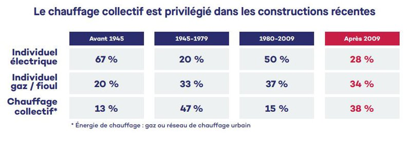 chauffage collectif
