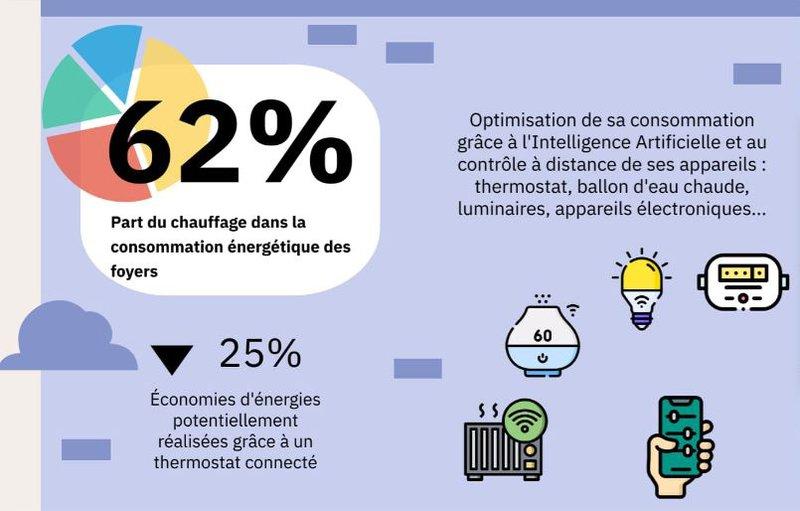 domotique-économie-énergie