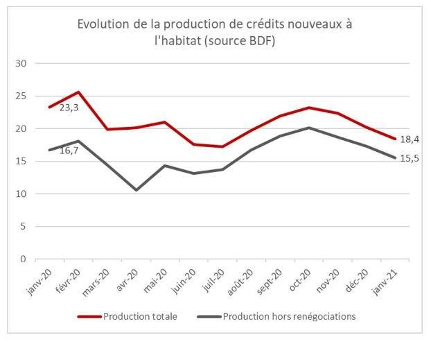 Crédits à l'habitat - baisse en janvier 2021