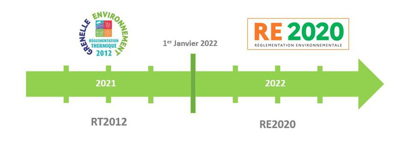 Date d'application de la RE 2020