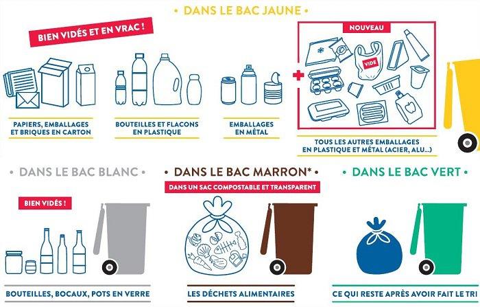 déchets ménagers - règles de tri