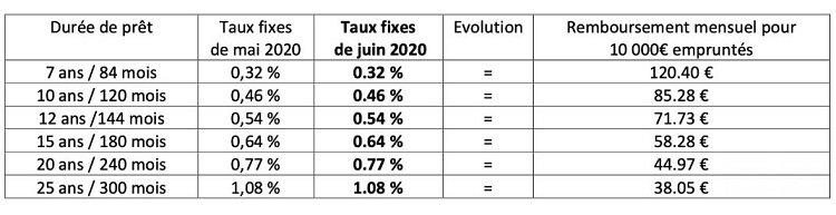 durée-prêt-taux-moyens-fixes-remboursement-mensuel-la-centrale-de-finance