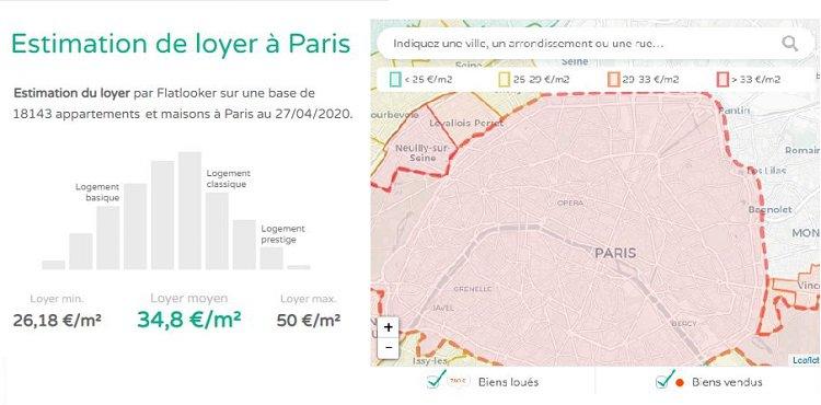 flatlooker estimer son loyer à Paris