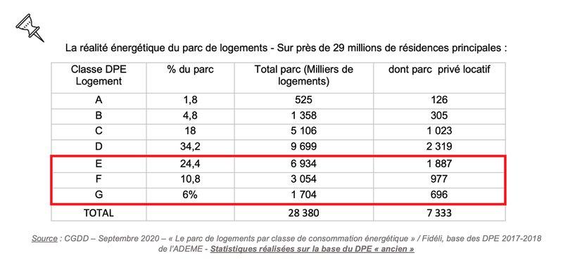 Loi climat - étiquette énergétique du parc de logement français