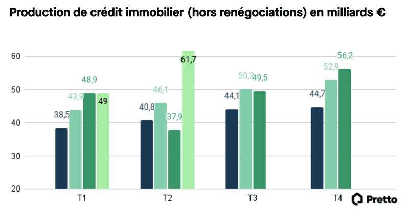 Production de crédit immobilier