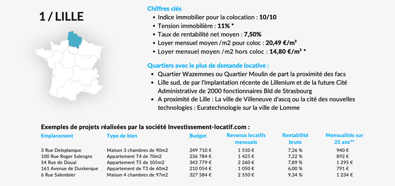 investissement locatif à Lille
