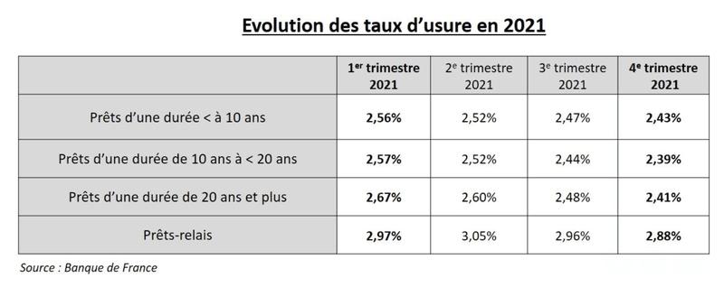 Evolution des taux d'usure en 2021