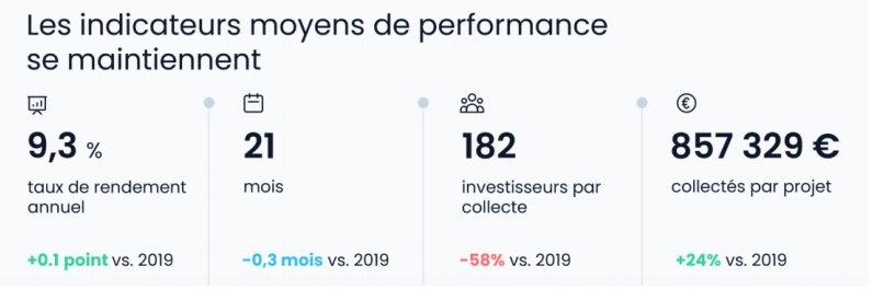Crowdfunding immobilier - indicateurs de performance