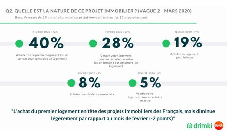 intention-achat-bva-drimki-projets-immobiliers