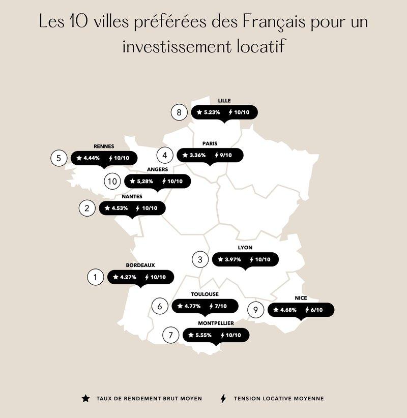 Investissement locatif - le top 10 des villes préférées des Français
