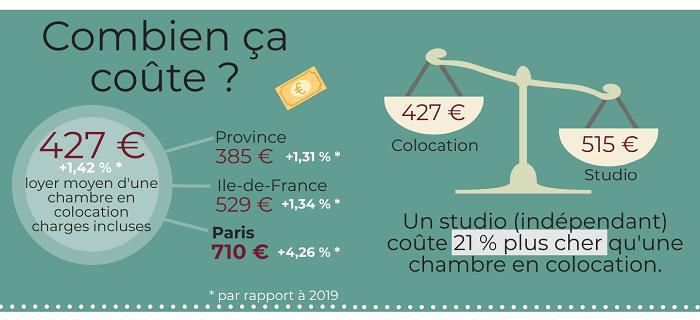 locservice-infographie-colocation-2020-cout-loyer-mensuel-paris-province-région-idf