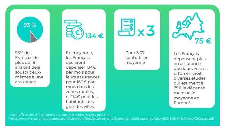 lovys-yougov-francais-millenial-assurances-choix-jeunes