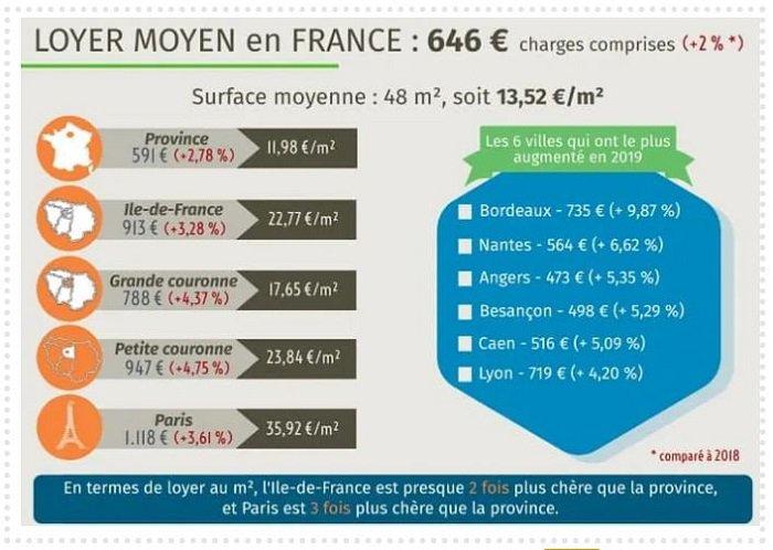 loyer-moyen-en-france quitter paris pour la province