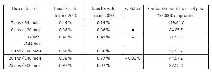 taux immobilier la centrale des finances france emprunt