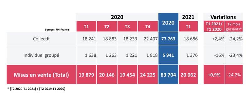 Mise en vente de logement neuf au 1er trimestre 2021