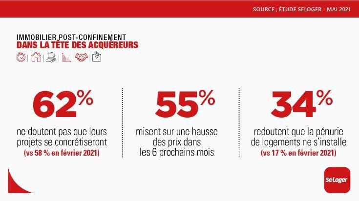 Projet immobilier et moral des français