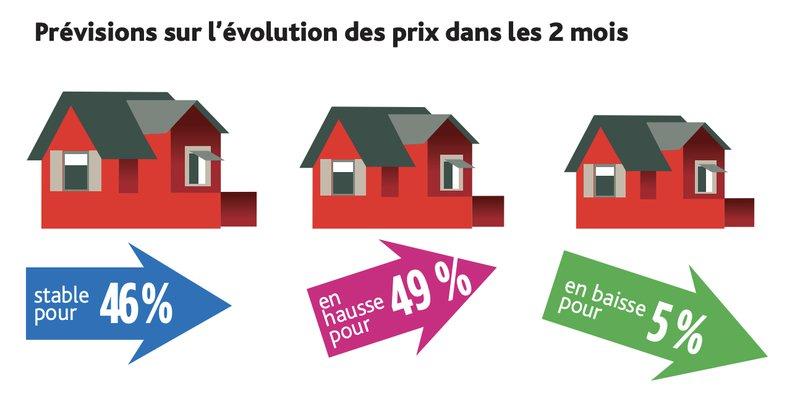 Evolution des prix immobiliers dans les 2 mois