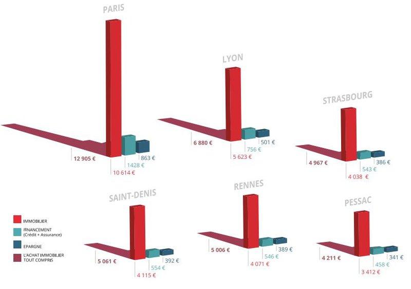 prix au mètre carré et budget global d'un achat immobilier