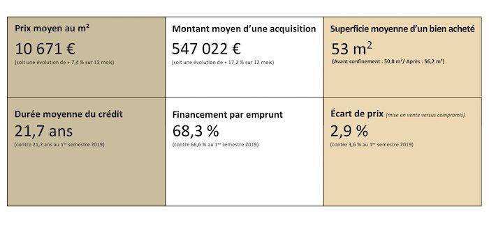 durée moyenne crédit Paris immobilier