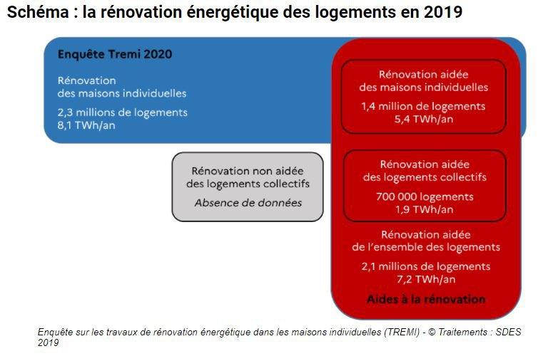 rénovation énergétique en 2019