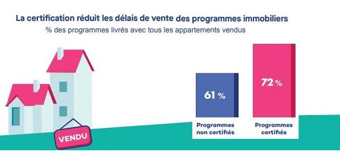 Qualitel qualité de vie délais de vente programmes immobilier