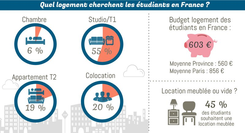 recherche d'un logement étudiant en France