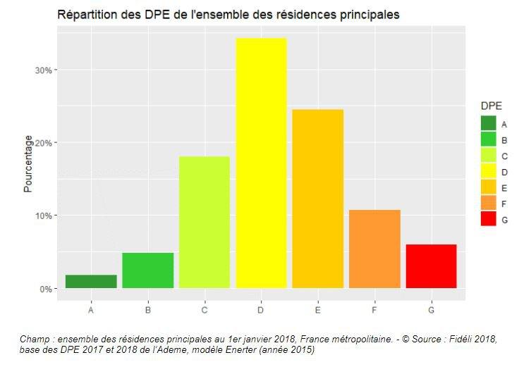 Répartition des DPE - rénovation énergétique du par c de logement