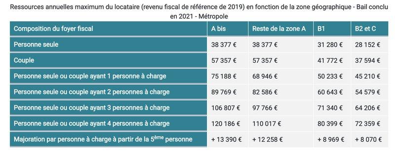 Loi Pinel - Ressources annuelles maximum du locataire (revenu fiscal de référence de 2019) en fonction de la zone géographique - Bail conclu en 2021 - Métropole