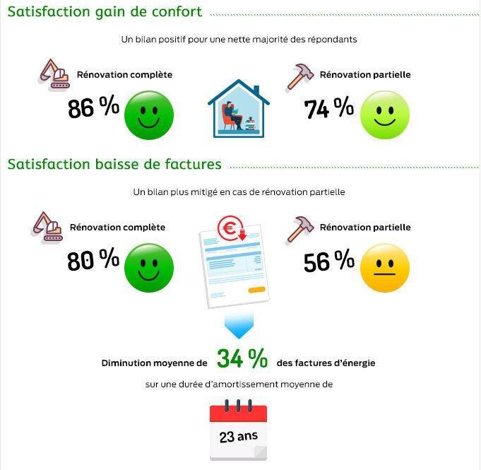 rénovation énergétique - taux de satisfaction