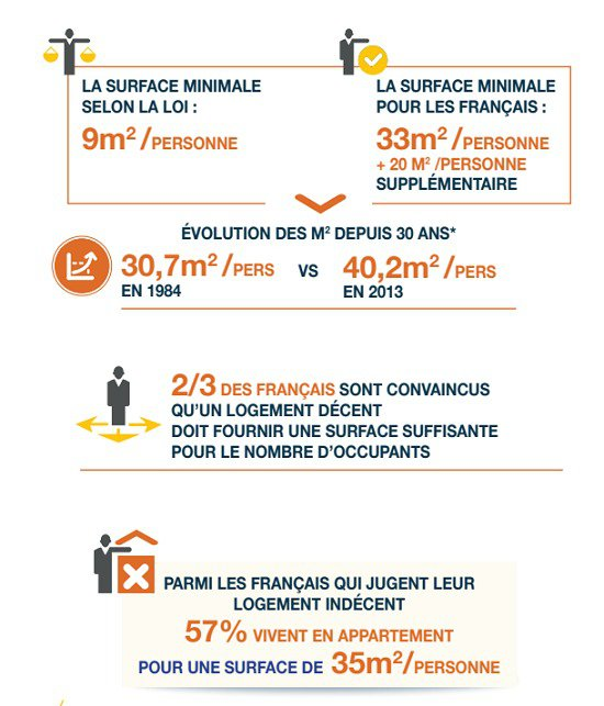 décence d'un logement par les français - superficie d'un logement