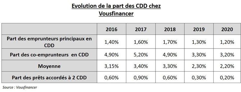 crédit sans justificatif - part de CDD