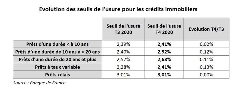taux d'usure trim 4 2020
